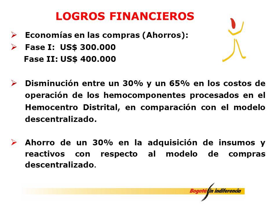 LOGROS FINANCIEROS Economías en las compras (Ahorros):