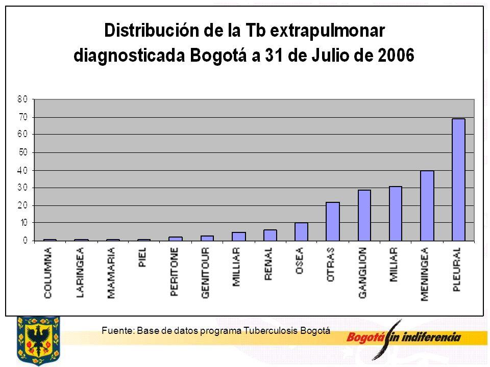 Fuente: Base de datos programa Tuberculosis Bogotá