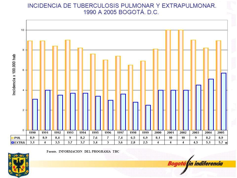 Fuente. INFORMACION DEL PROGRAMA TBC