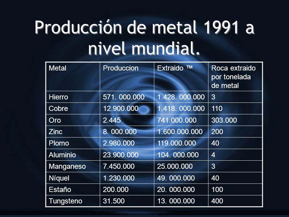 Producción de metal 1991 a nivel mundial.
