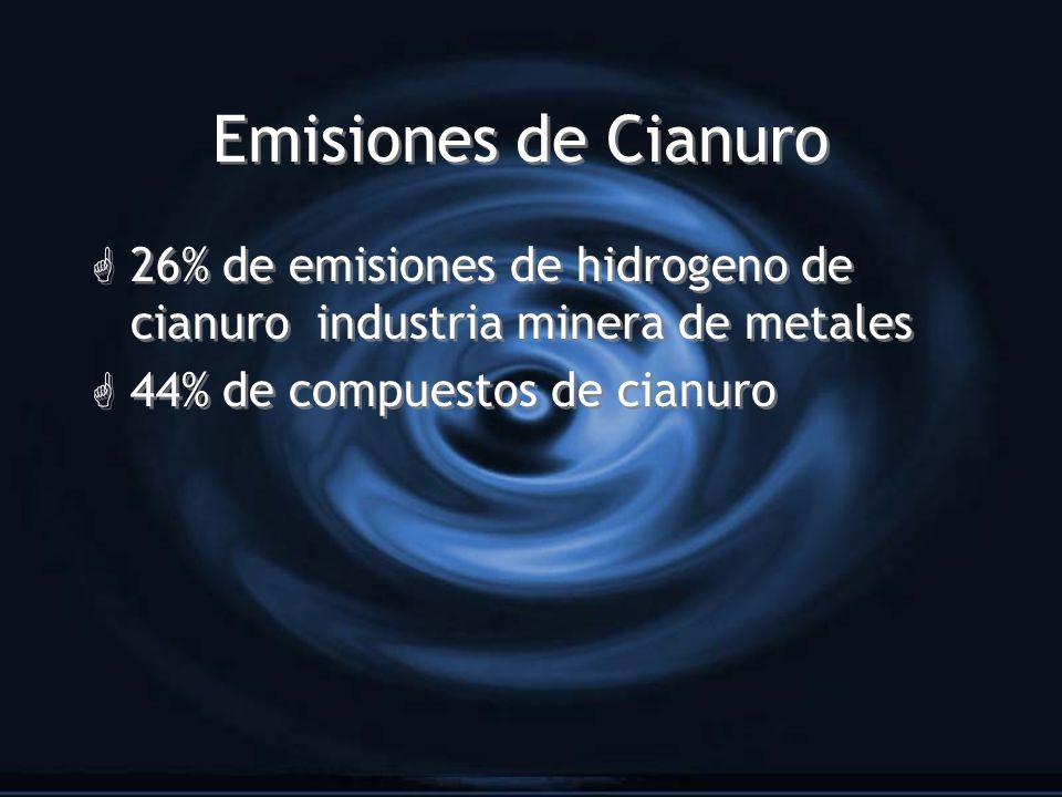 Emisiones de Cianuro 26% de emisiones de hidrogeno de cianuro industria minera de metales.