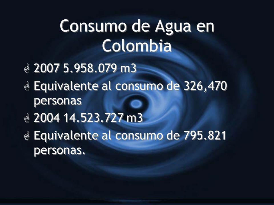 Consumo de Agua en Colombia