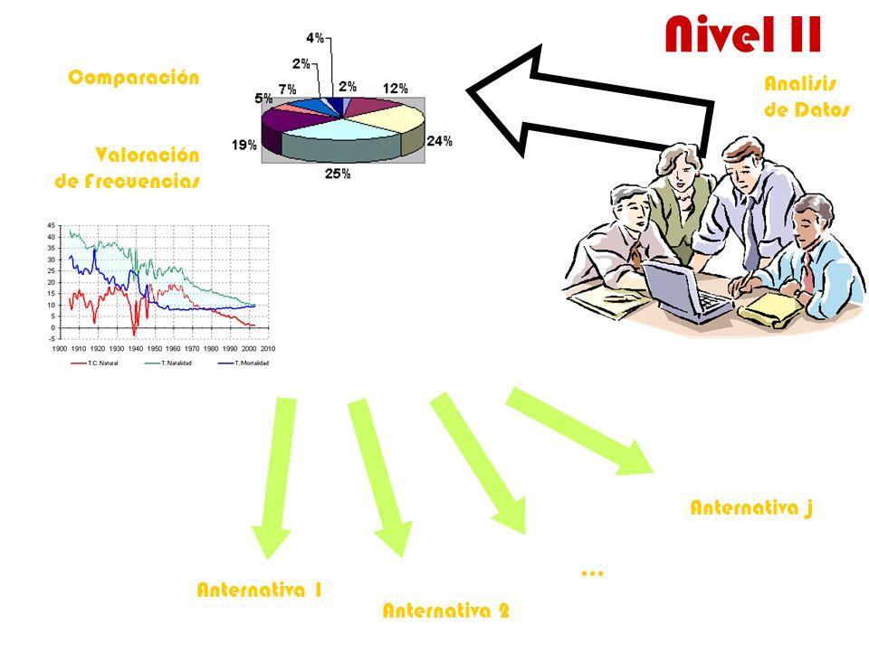 Nivel II Comparación Analisis de Datos Valoración de Frecuencias