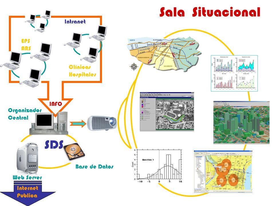 Sala Situacional SDS Intranet EPS ARS Clínicas Hospitales INFO