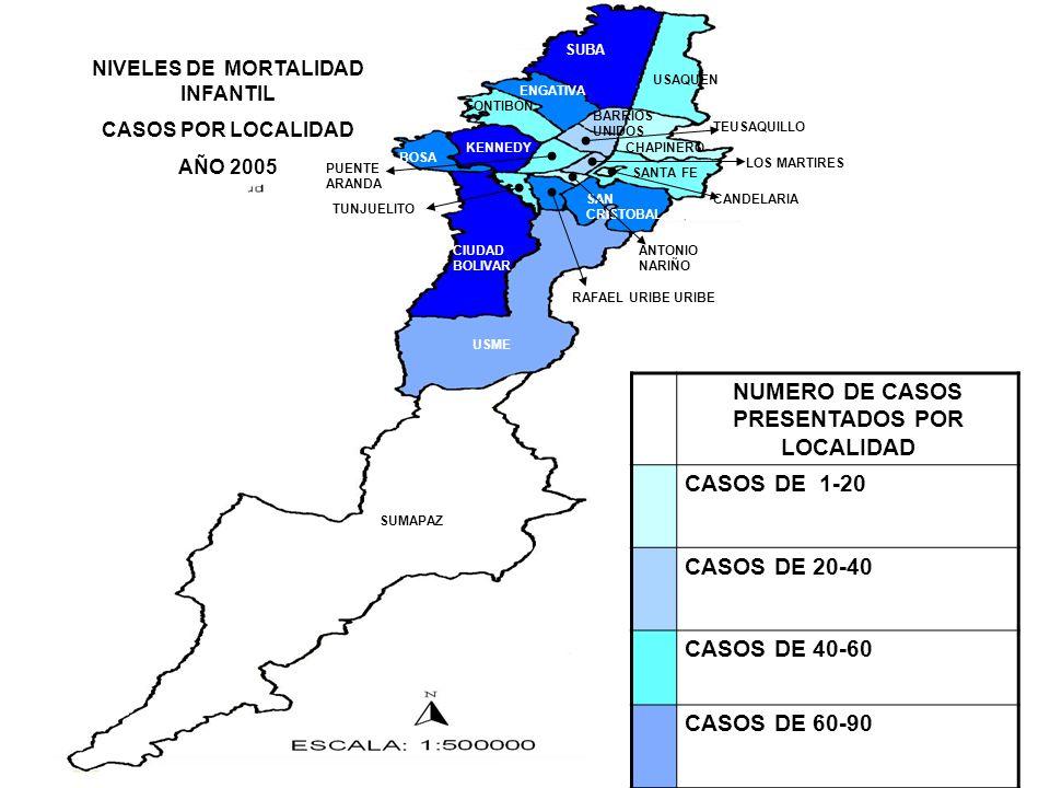 NUMERO DE CASOS PRESENTADOS POR LOCALIDAD