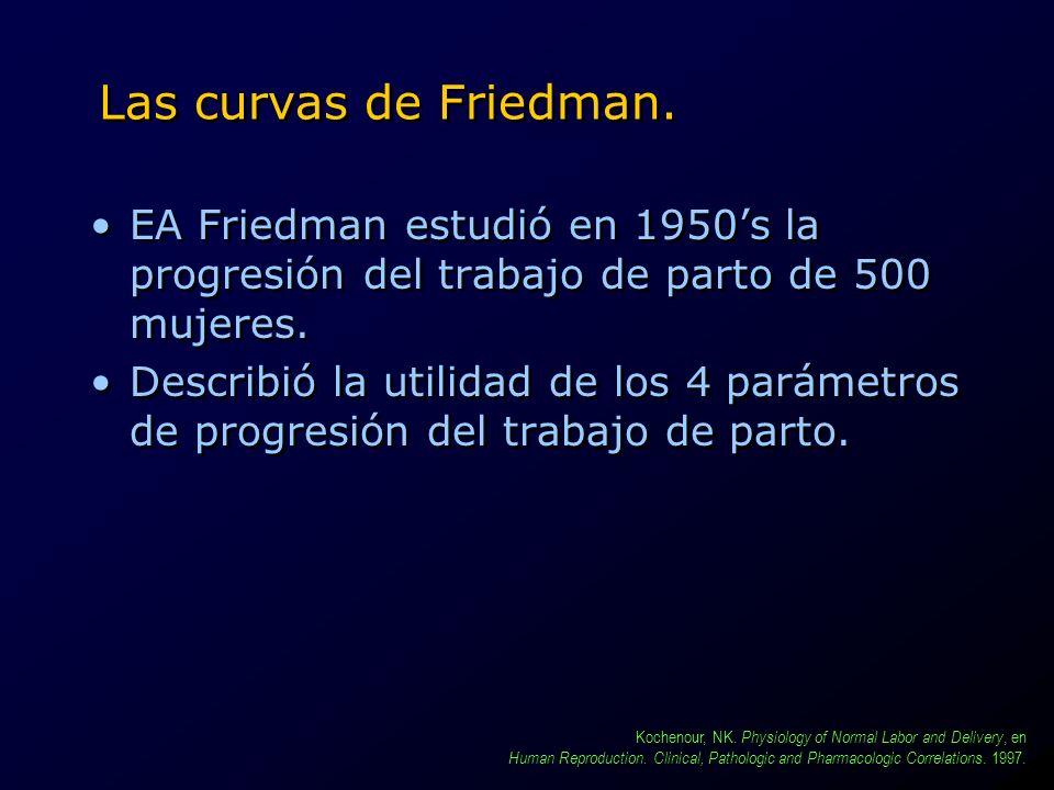 Las curvas de Friedman. EA Friedman estudió en 1950's la progresión del trabajo de parto de 500 mujeres.