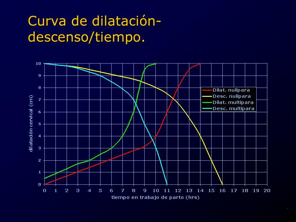 Curva de dilatación-descenso/tiempo.
