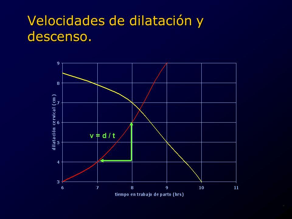 Velocidades de dilatación y descenso.