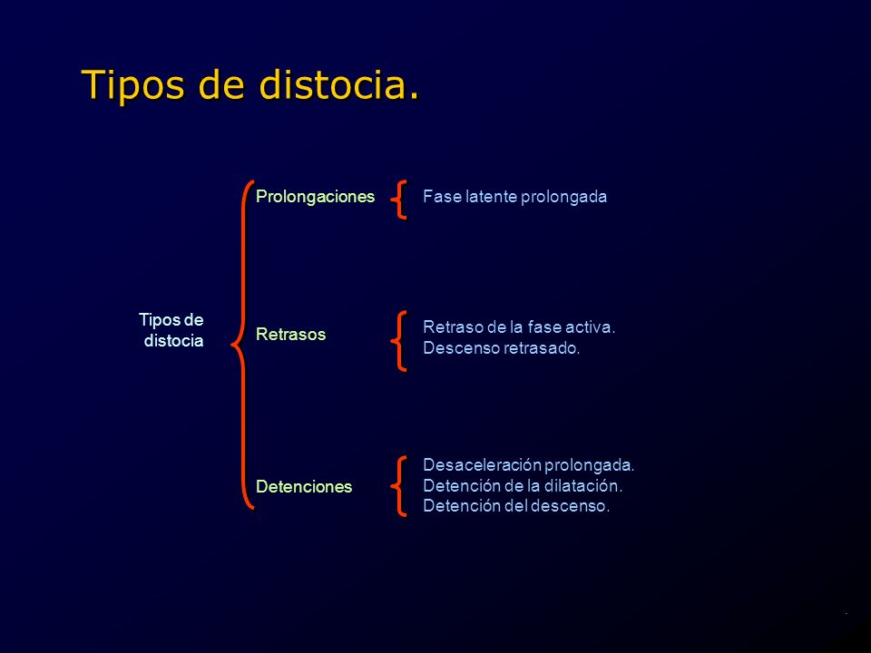 Tipos de distocia. Prolongaciones Fase latente prolongada Tipos de