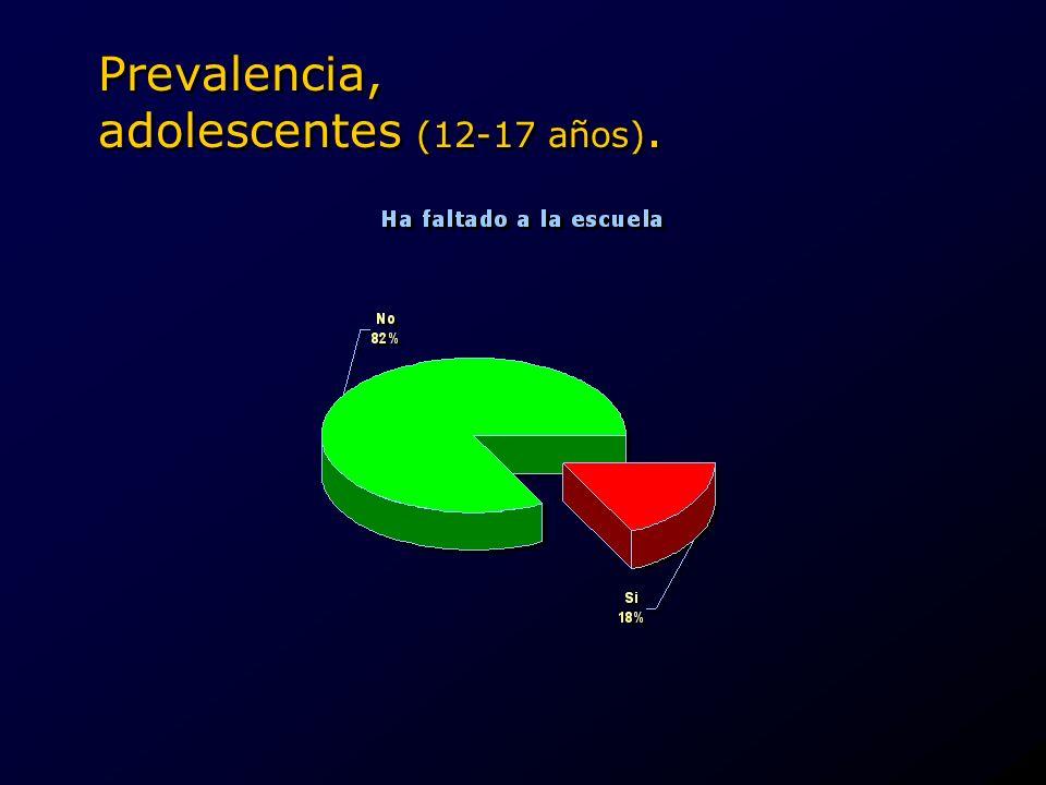 Prevalencia, adolescentes (12-17 años).