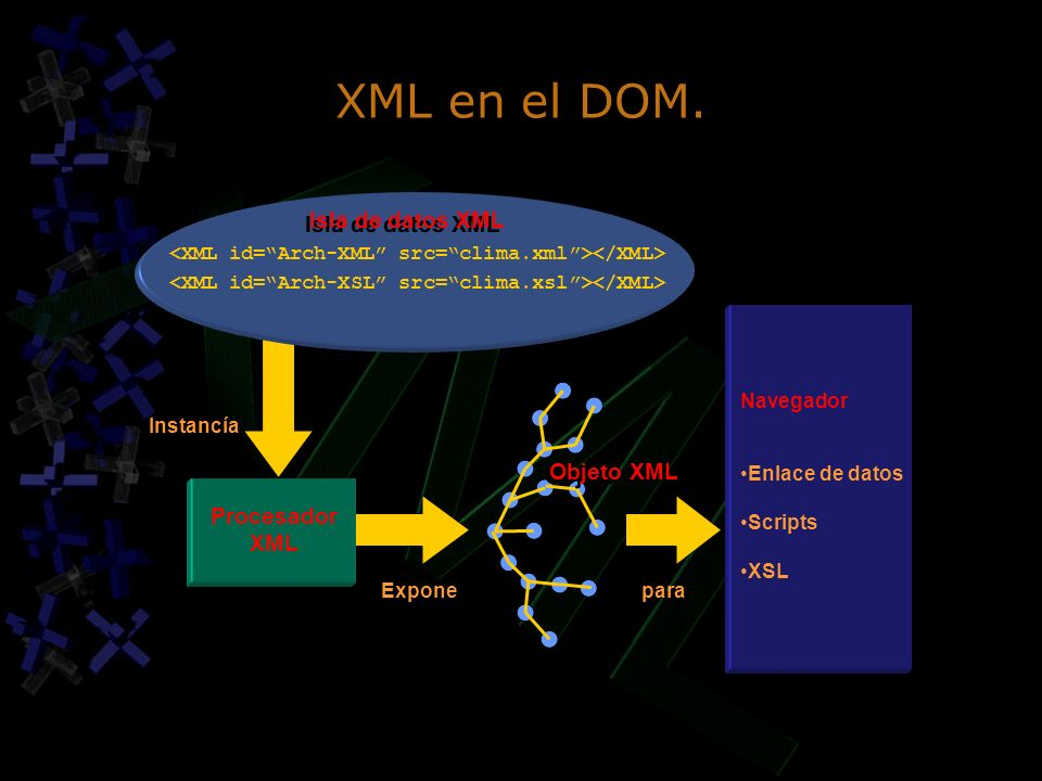 XML en el DOM. Isla de datos XML Objeto XML Procesador XML