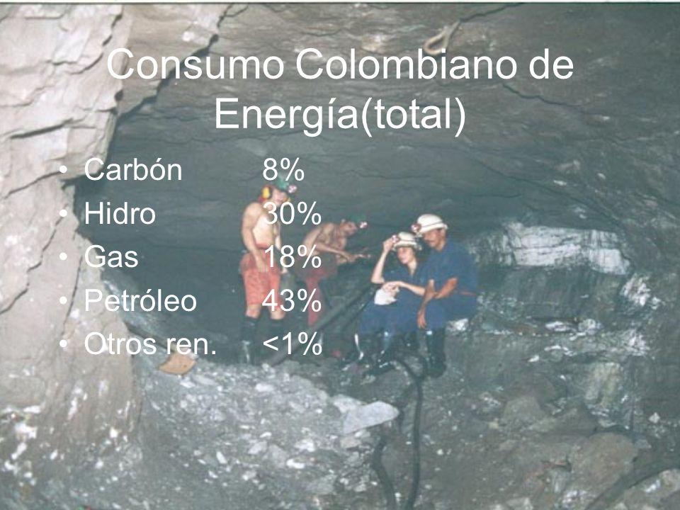 Consumo Colombiano de Energía(total)