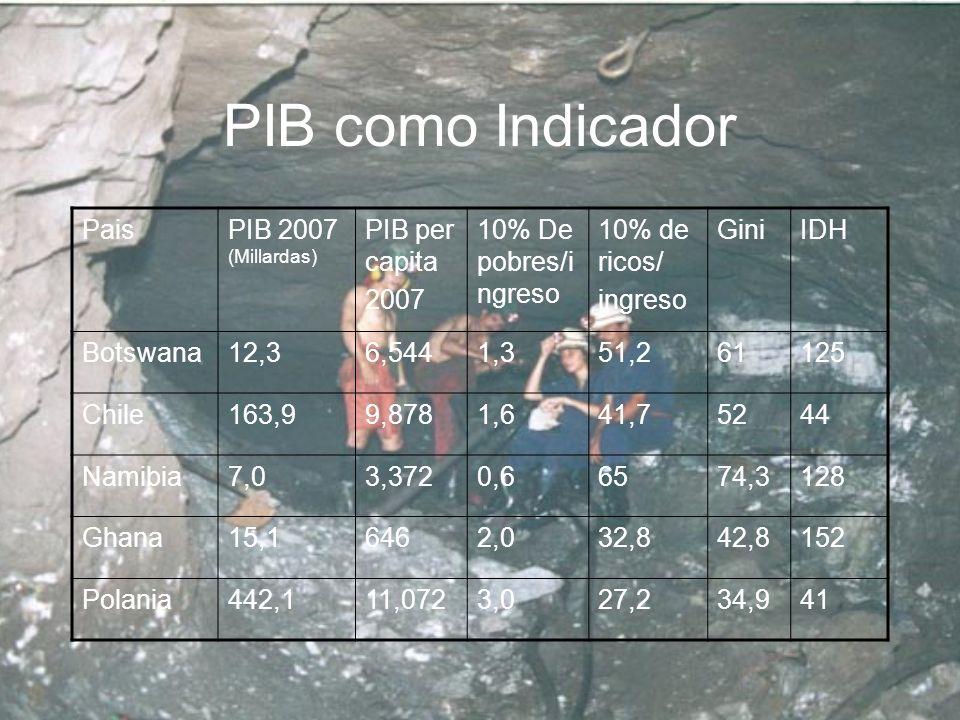 PIB como Indicador Pais PIB 2007 (Millardas) PIB per capita 2007