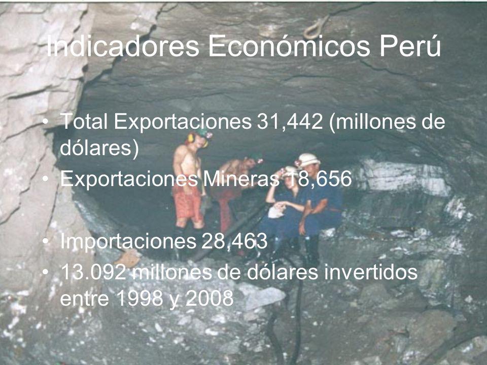 Indicadores Económicos Perú