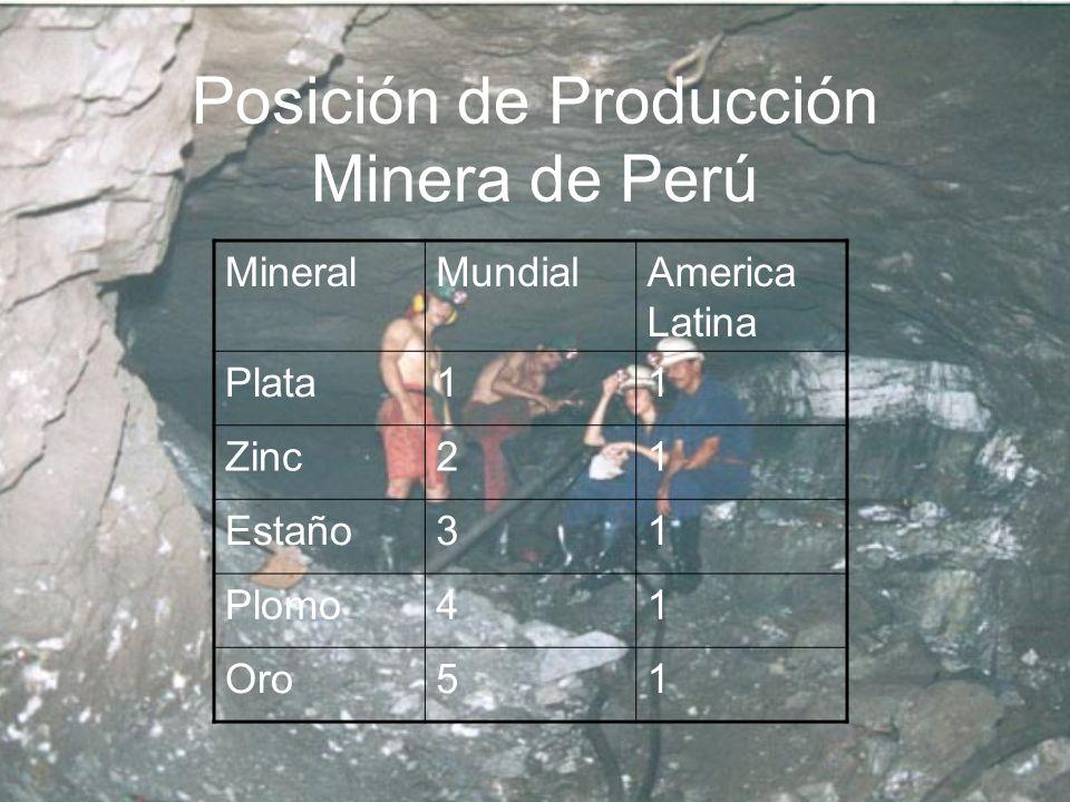 Posición de Producción Minera de Perú