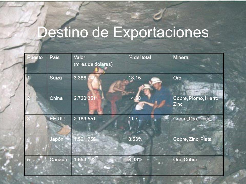 Destino de Exportaciones