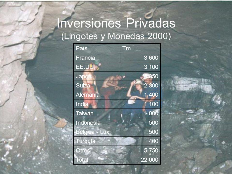 Inversiones Privadas (Lingotes y Monedas 2000)