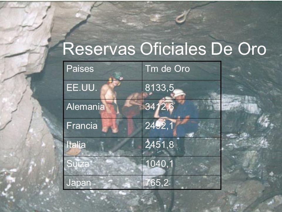 Reservas Oficiales De Oro