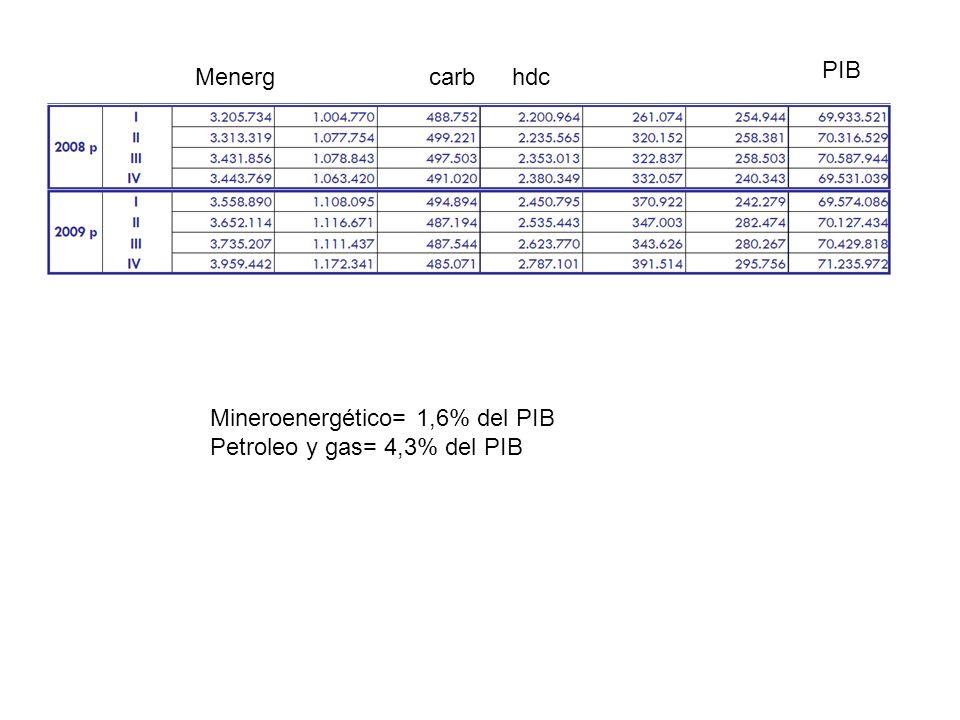 PIB Menerg carb hdc Mineroenergético= 1,6% del PIB Petroleo y gas= 4,3% del PIB
