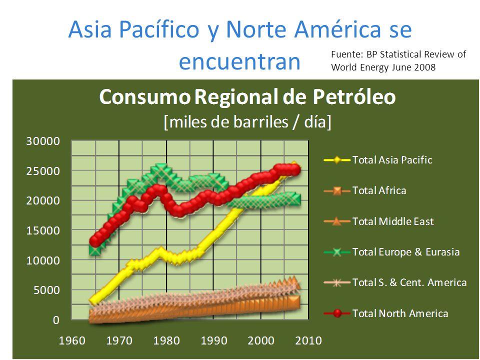 Asia Pacífico y Norte América se encuentran
