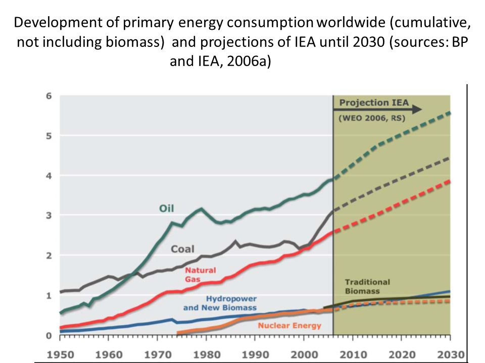 Development of primary energy consumption worldwide (cumulative, not including biomass) and projections of IEA until 2030 (sources: BP and IEA, 2006a)