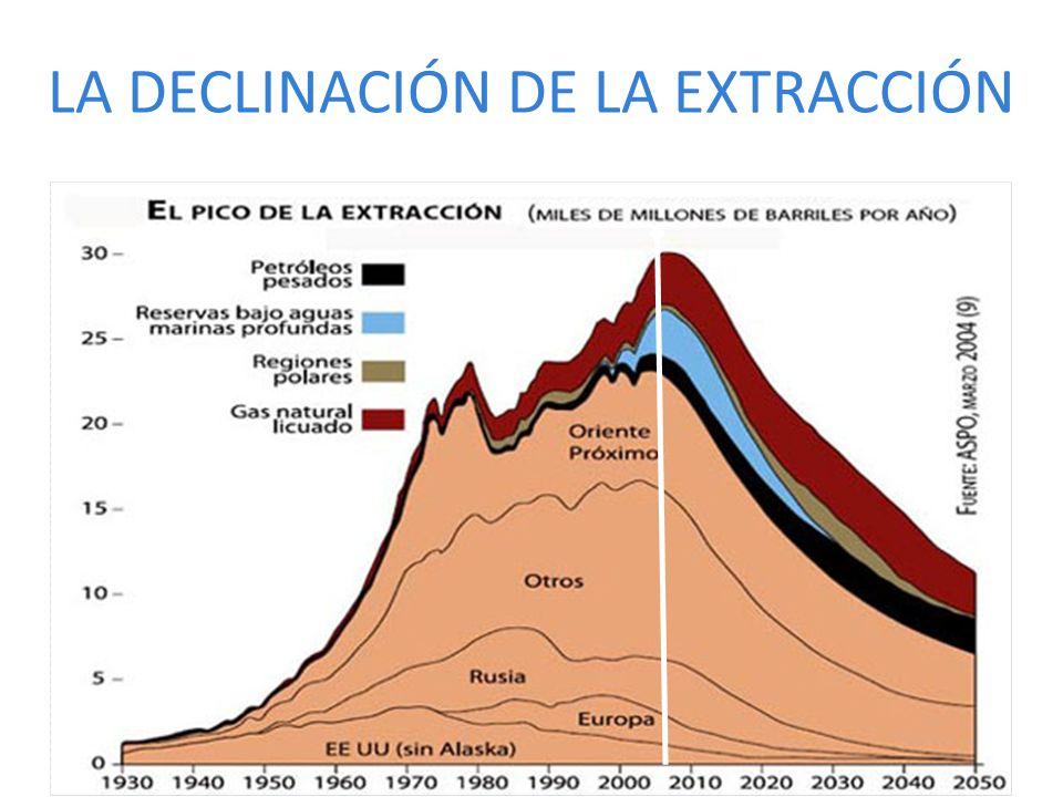 LA DECLINACIÓN DE LA EXTRACCIÓN