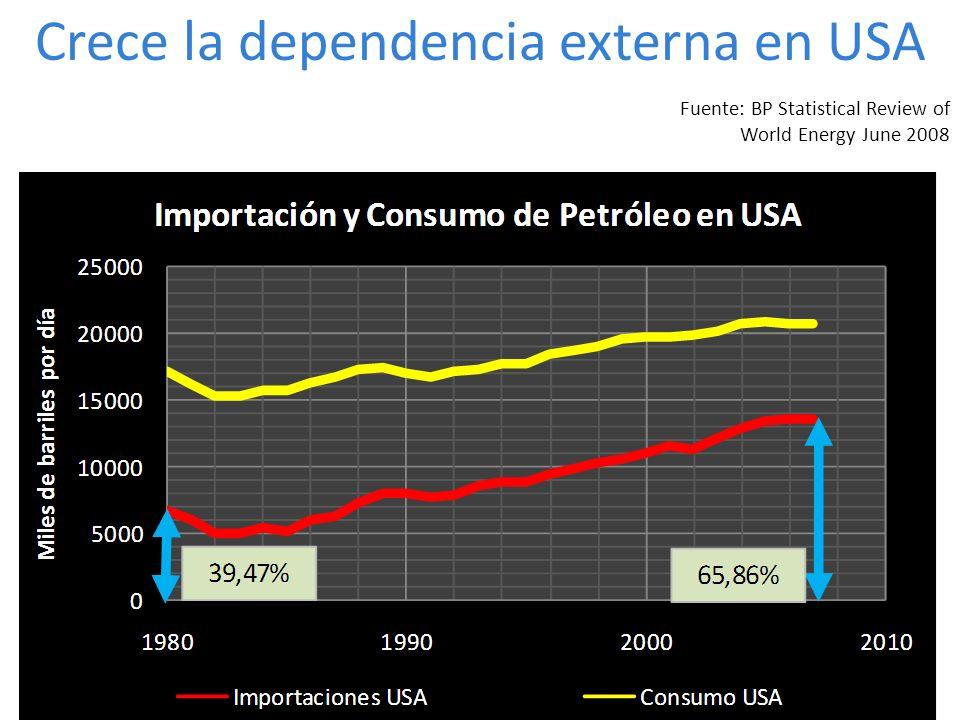Crece la dependencia externa en USA