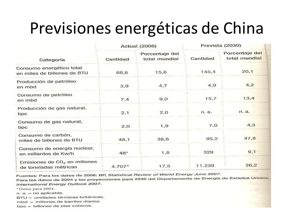 Previsiones energéticas de China