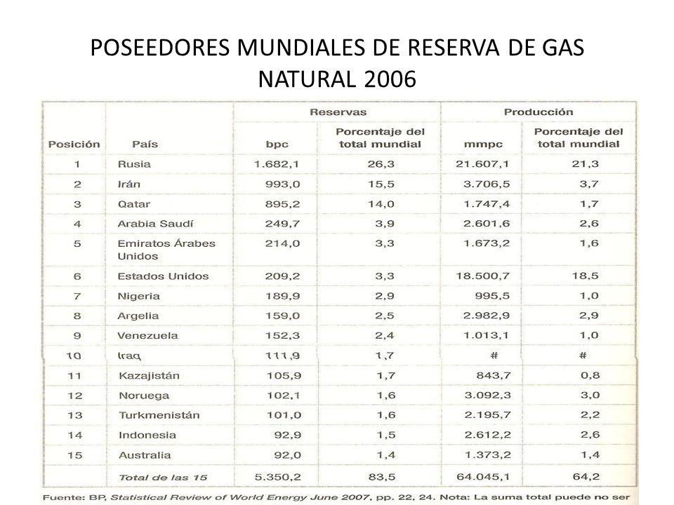POSEEDORES MUNDIALES DE RESERVA DE GAS NATURAL 2006