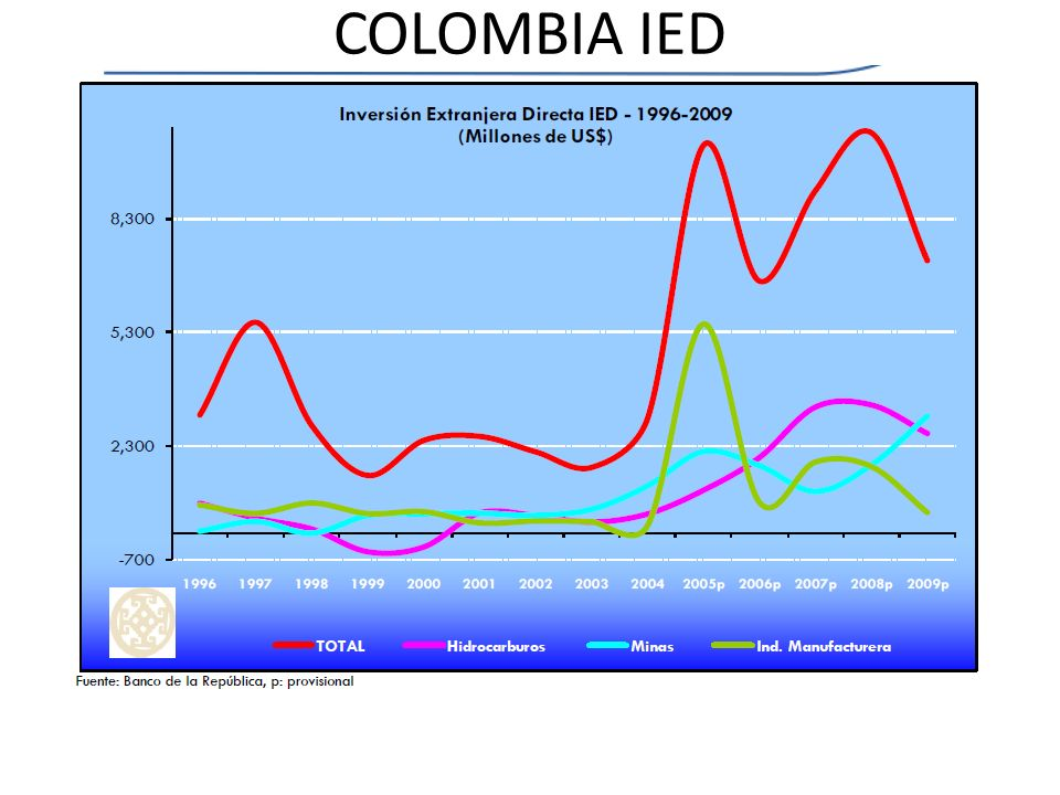 COLOMBIA IED