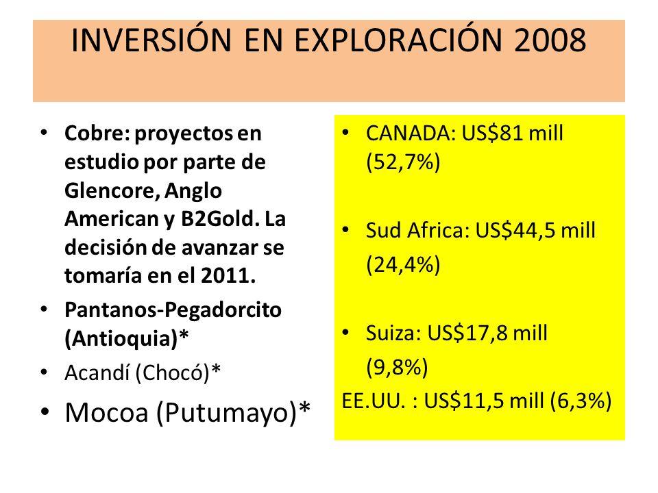 INVERSIÓN EN EXPLORACIÓN 2008