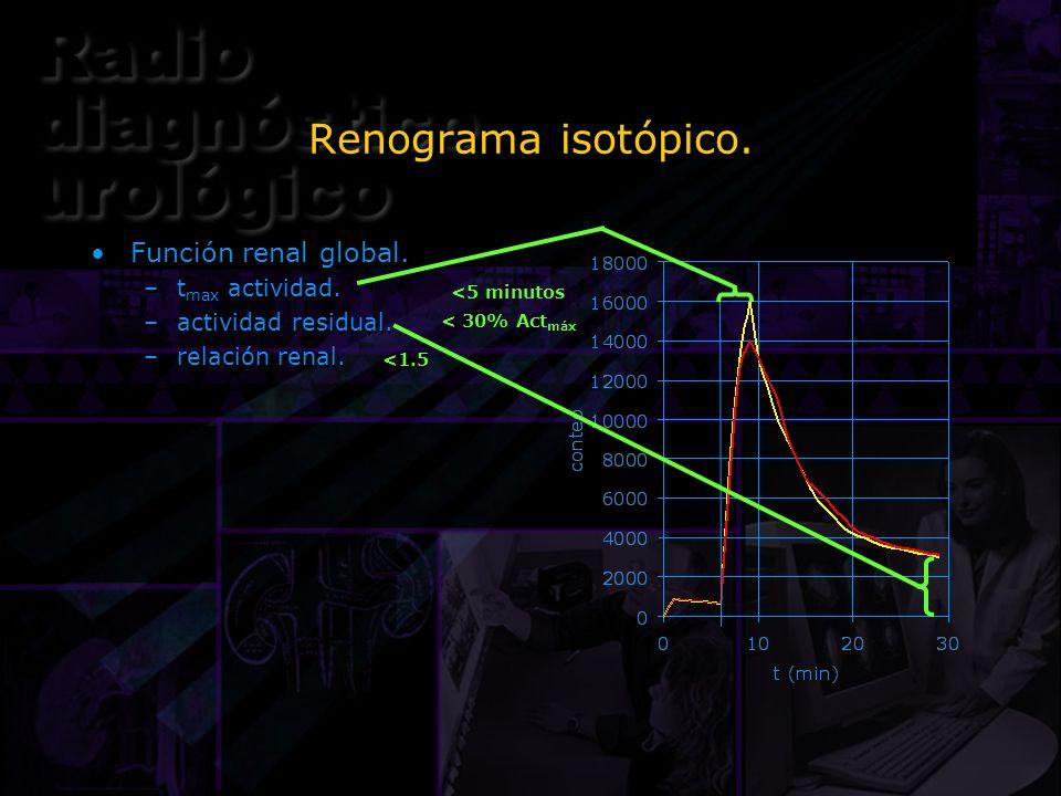 Renograma isotópico. Función renal global. tmax actividad.