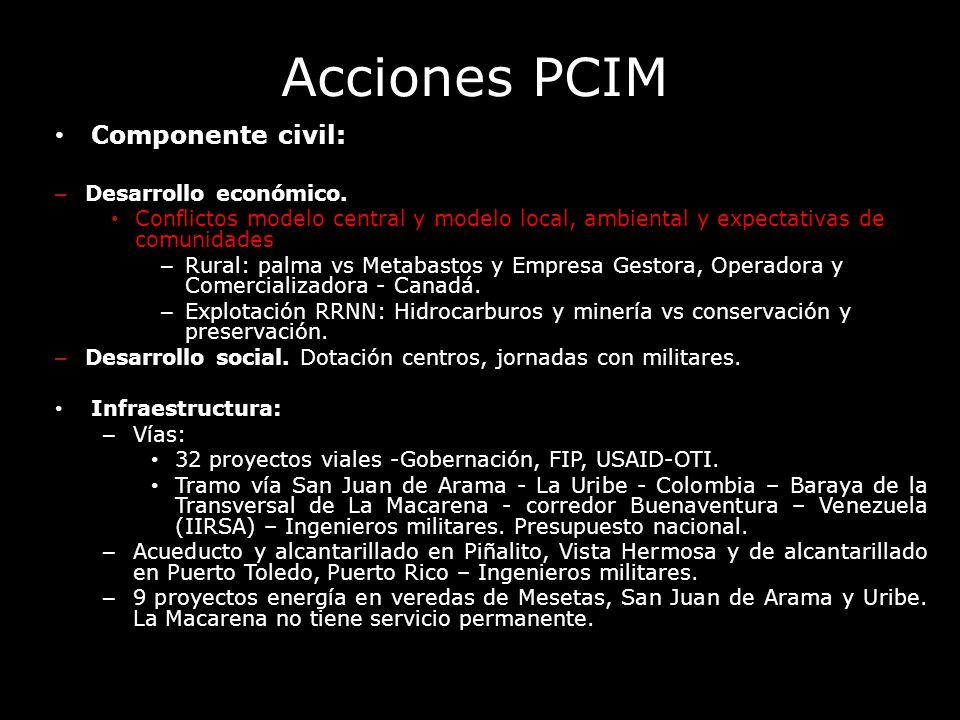 Acciones PCIM Componente civil: Desarrollo económico.