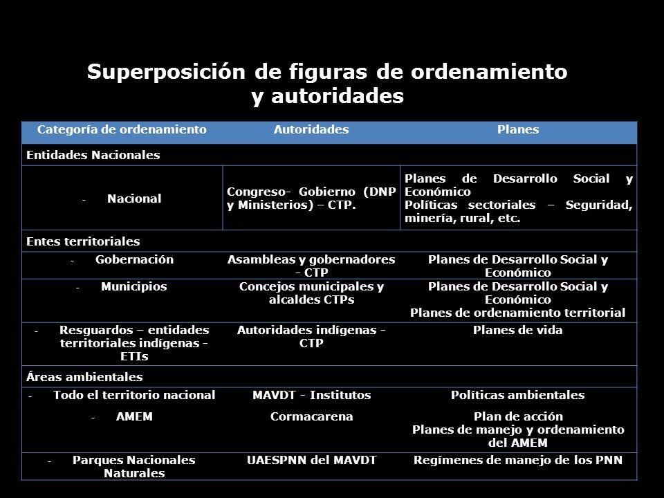 Superposición de figuras de ordenamiento y autoridades