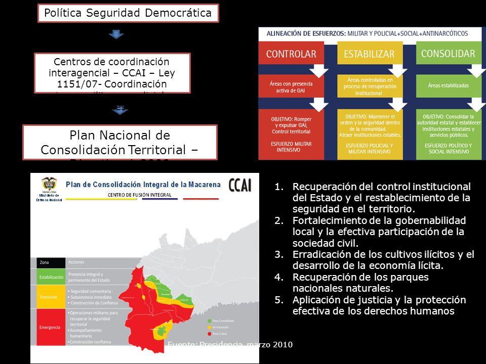 Plan Nacional de Consolidación Territorial – Directiva 1 2009