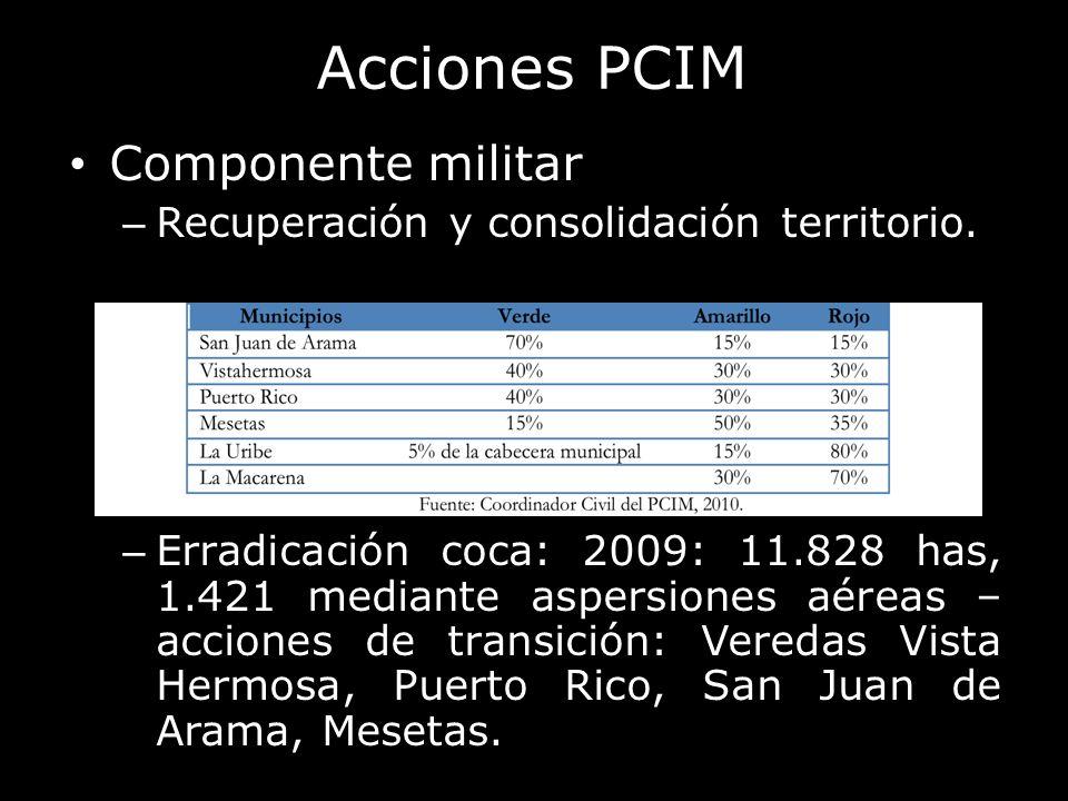 Acciones PCIM Componente militar