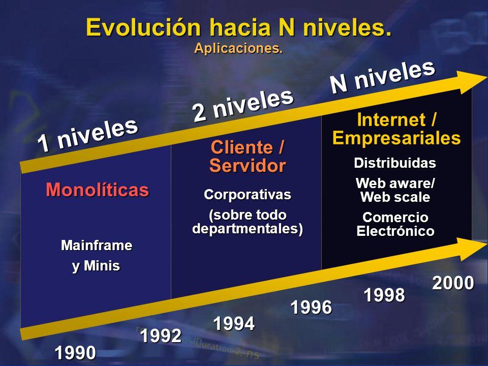 Evolución hacia N niveles. Aplicaciones.