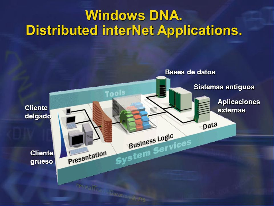 Windows DNA. Distributed interNet Applications.