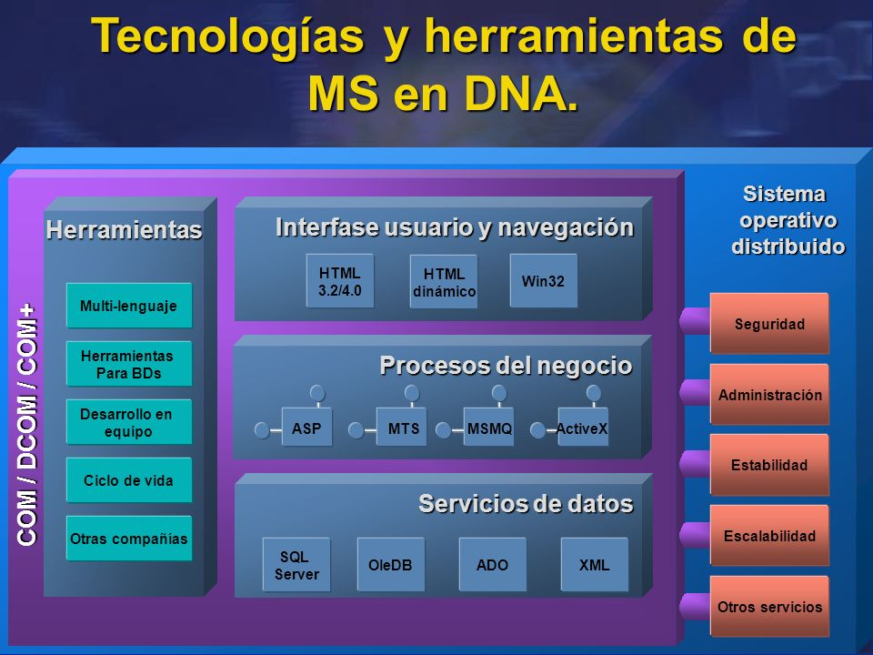 Tecnologías y herramientas de MS en DNA.