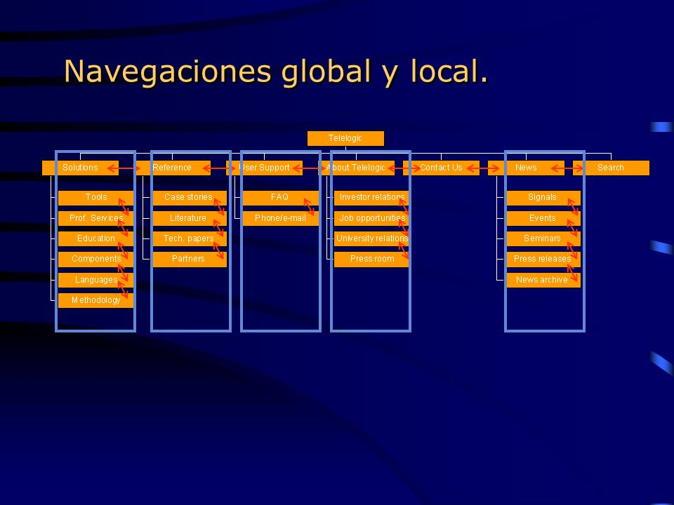 Navegaciones global y local.