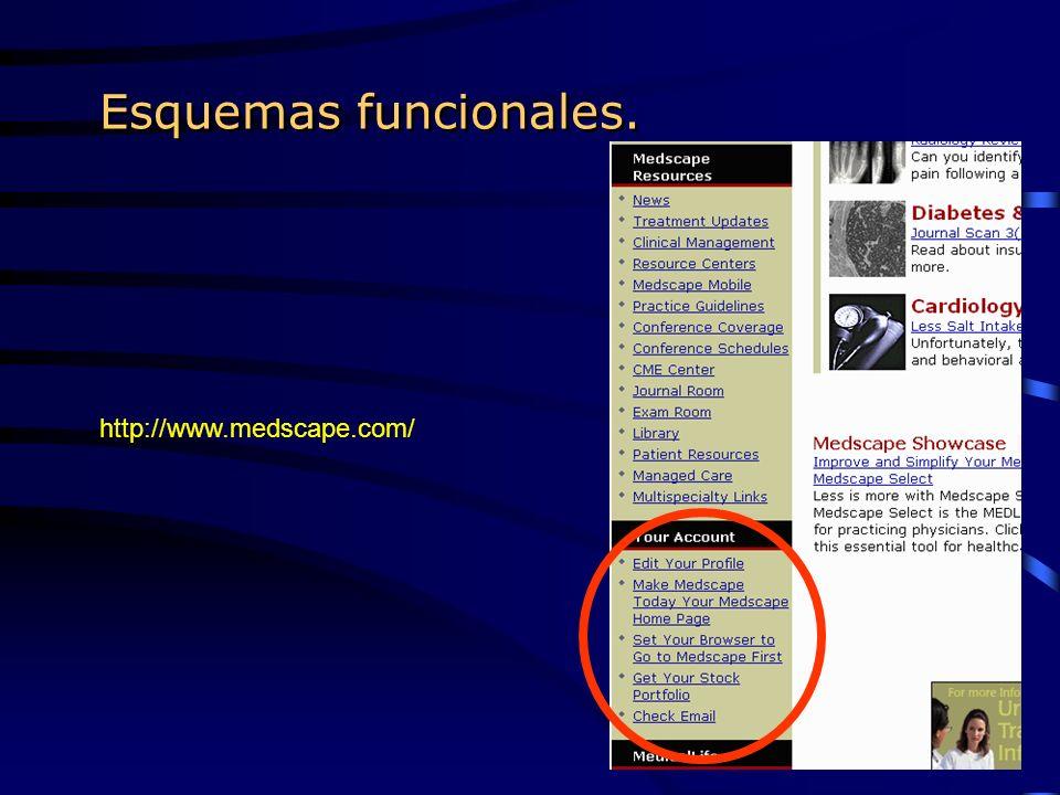 Esquemas funcionales. http://www.medscape.com/