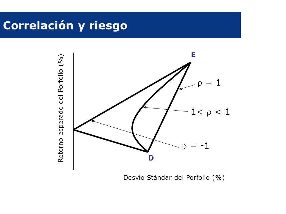 Correlación y riesgo  = 1 1<  < 1  = -1 E D