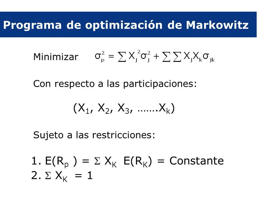 Programa de optimización de Markowitz