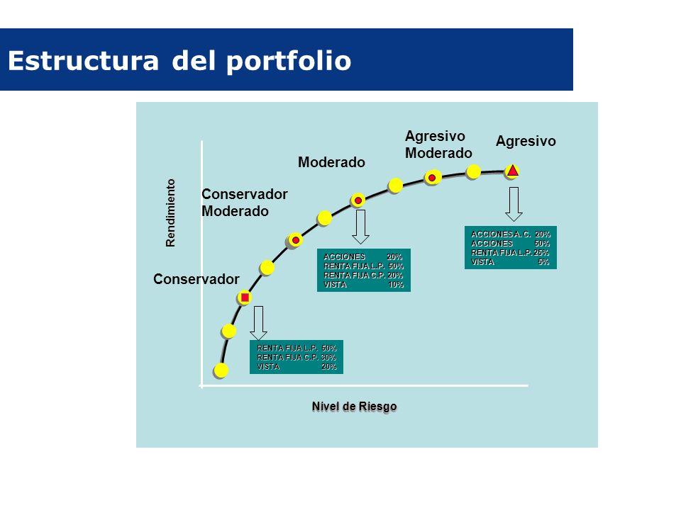 Estructura del portfolio