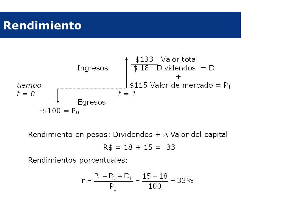 Rendimiento Rendimiento en pesos: Dividendos +  Valor del capital