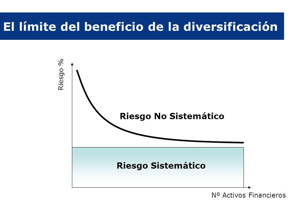 El límite del beneficio de la diversificación