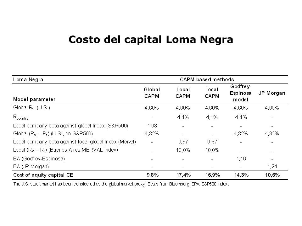 Costo del capital Loma Negra