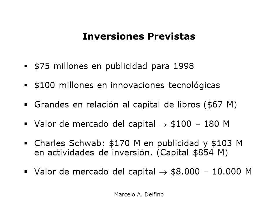 Inversiones Previstas
