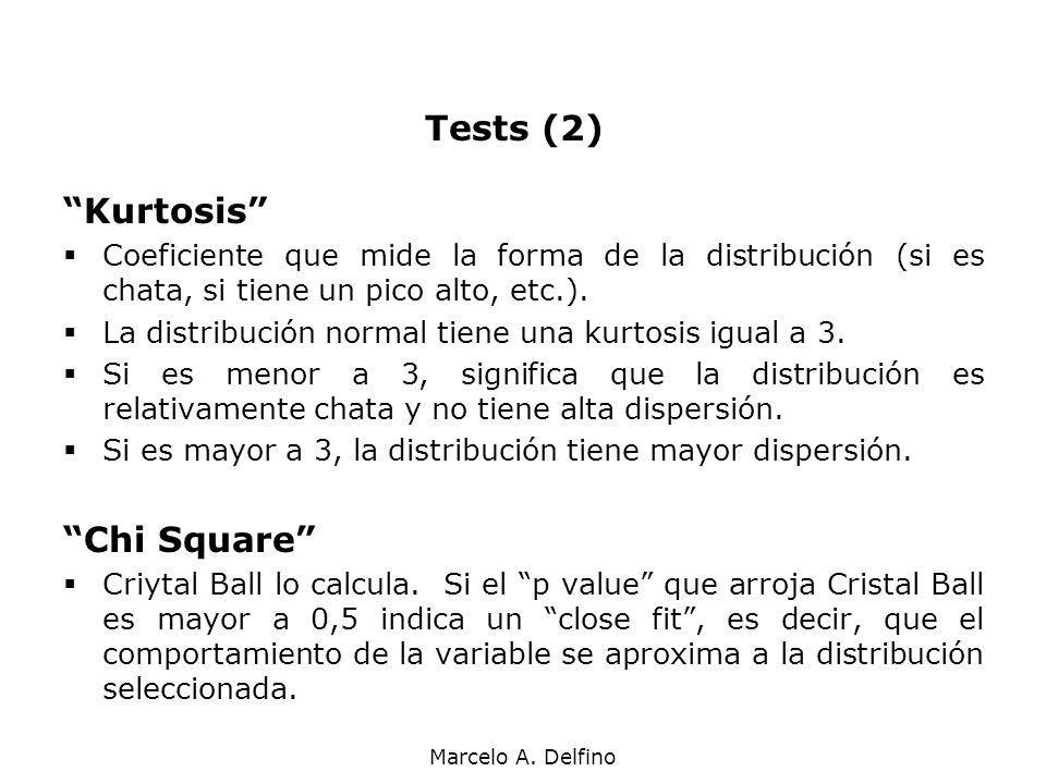 Tests (2) Kurtosis Chi Square