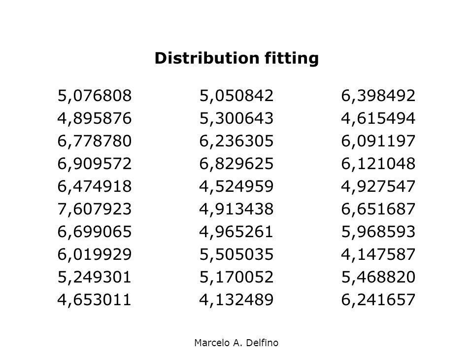 Distribution fitting 5,076808 5,050842 6,398492. 4,895876 5,300643 4,615494. 6,778780 6,236305 6,091197.